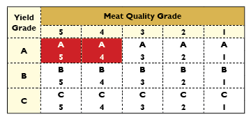 Horizontal:  Meat Quality Grade measure marbling, color, texture, and luster.  Trade 5 is the highest.  Vertical: Yield Grade ranks the volume yield per unit of cattle, with A ranking the highest.  MIYAZAKI-GYU is a super-premium grade, ranking in at A5 and A4.